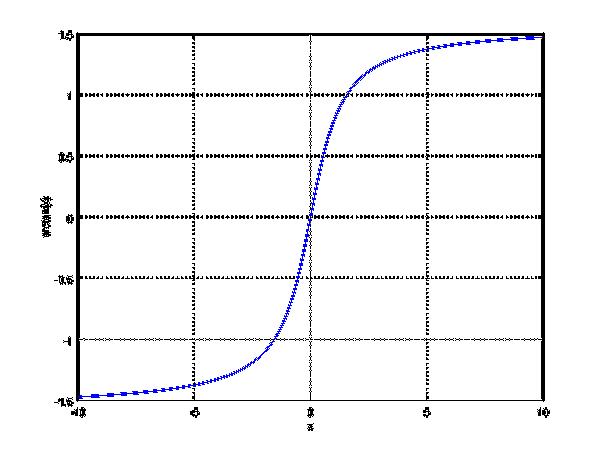 Arctan plot