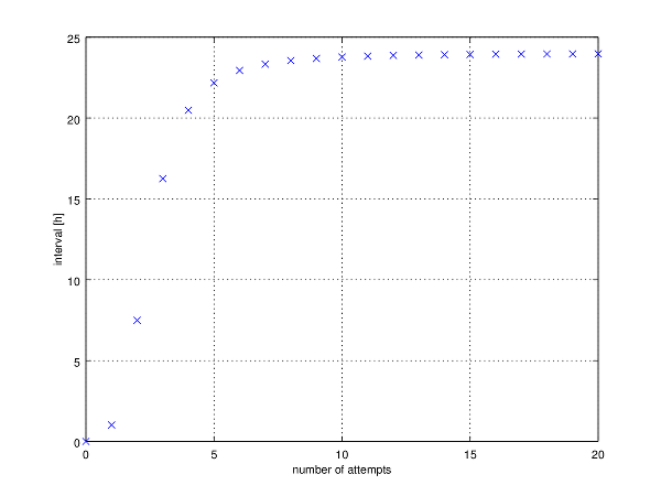 Plot of number of attempts and following intervals.